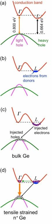 Laser de germânio é criado por cientistas do MIT