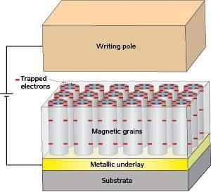Discos rígidos ganham campo elétrico para guardar mais dados