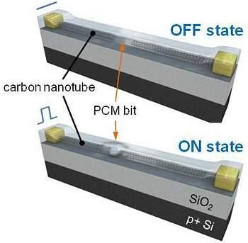 Nanomemória consome 100 vezes menos energia