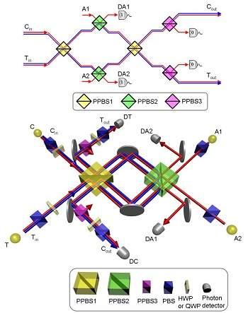Circuito óptico: Porta quântica faz cálculos com luz