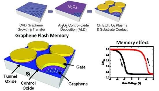 Memória flash de grafeno