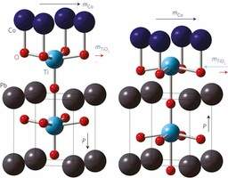 Resultado de imagem para eletromagnético multiferroico