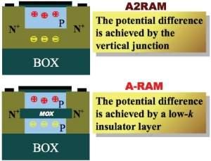 A2RAM: memória revolucionária promete ultraminiaturização