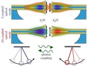 Nanorrelógio de luz e silício fará microinternet em um chip