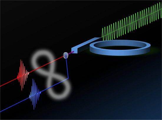 Entrelaçamento quântico é finalmente posto dentro de um chip