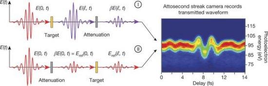 Eletrônica acionada por luz será 100 mil vezes mais rápida