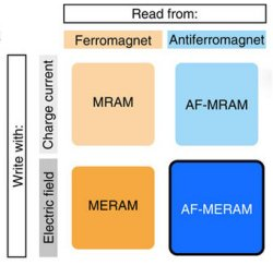 Memória RAM magnetoelétrica antiferromagnética