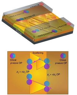 Primeiro supercondutor topológico, férmions de Majorana e qubits que não perdem dados