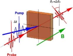 Memória magnética ultrarrápida gravada com luz