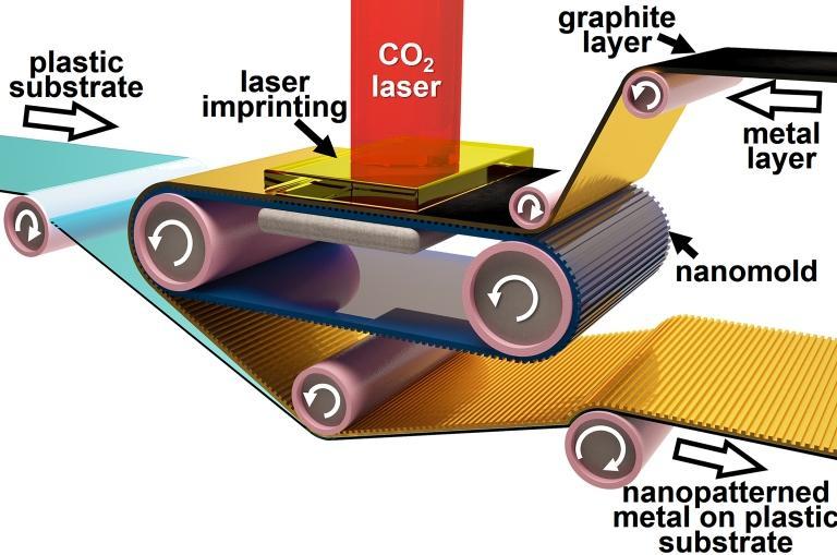 Placas de circuito agora são realmente impressas - como jornal