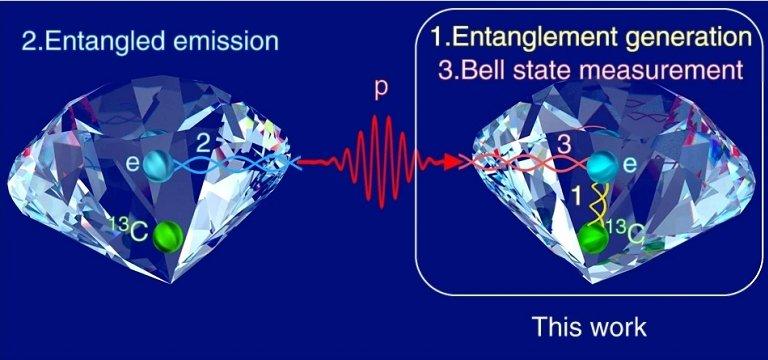 Teletransporte dentro de um diamante simplifica esse fenômeno intrigante