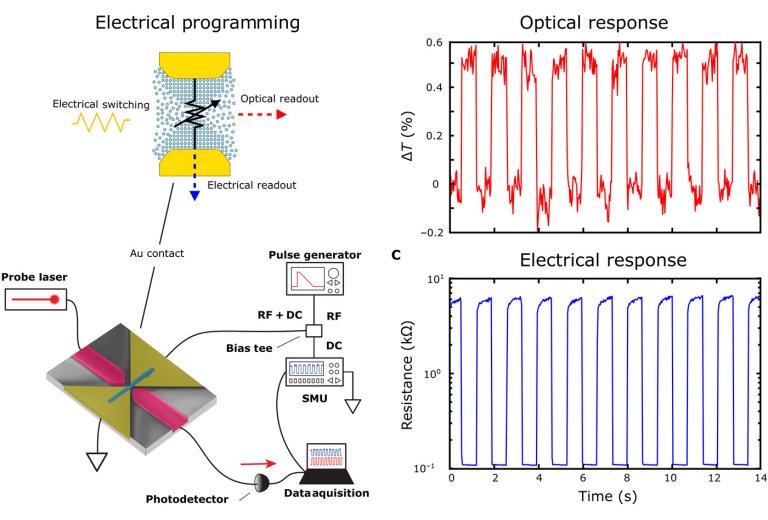 Memória eletro-óptica faz ponte entre computadores atuais e computadores de luz