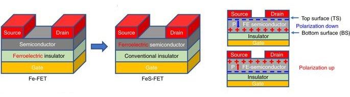 Transistores agora podem processar e armazenar informações