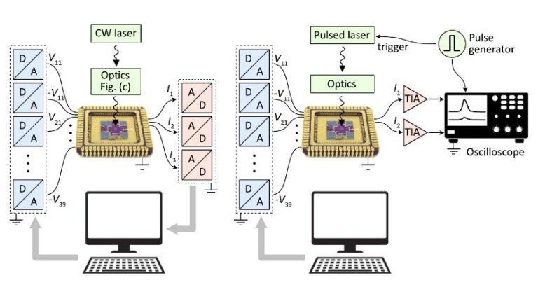 Olho de máquina: Chip neural captura imagem em nanossegundos