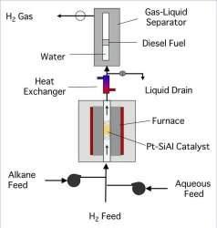 Combustível líquido semelhante ao diesel produzido a partir de plantas