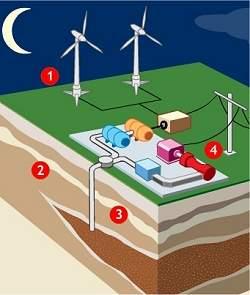 Fazenda de energia eólica vai armazenar vento em rochas