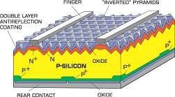 Recorde de eficiência das células solares alcança marca histórica