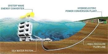 Hidroelétrica marinha: ondas de energia verde