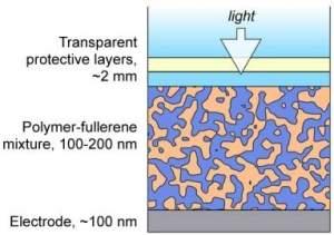 Células solares orgânicas ganham em eficiência e durabilidade