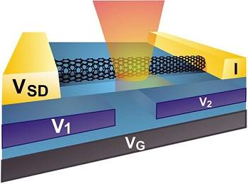 Célula solar de nanotubo de carbono aproxima-se da eficiência máxima