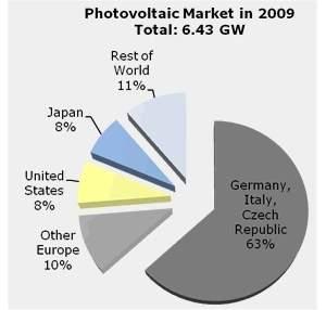 Números da indústria solar fotovoltaica no mundo