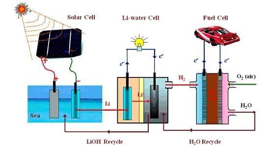 Sociedade do lítio: da água do mar ao hidrogênio
