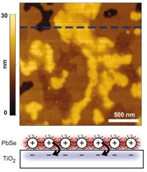 Nanocristais criam células solares de alta eficiência