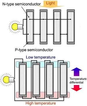 Célula termossolar capta energia da luz e do calor simultaneamente