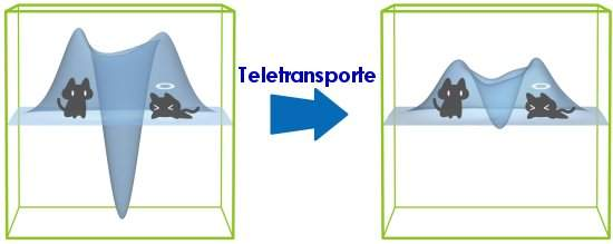 Teletransporte do gato de Schrodinger