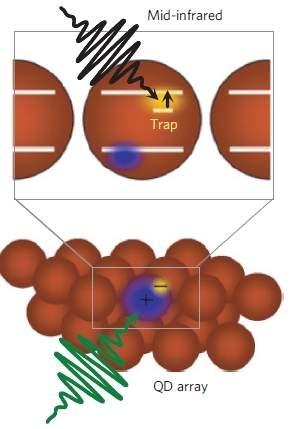 Células solares flexíveis: CIGS e pontos quânticos batem recordes de eficiência