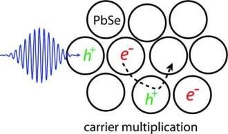 Cientistas fazem milagre da multiplicação dos elétrons