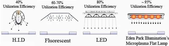 Microlâmpadas de plasma superam eficiência dos LEDs