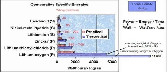 Bateria de ar-lítio dá autonomia de 800 km a carros elétricos