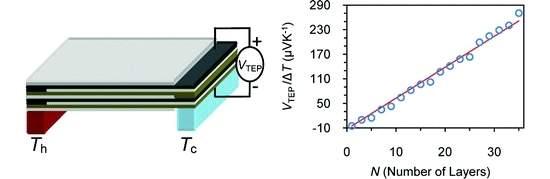 Tecido termoelétrico transformar calor do corpo em eletricidade