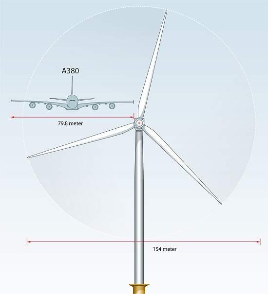Maior turbina eólica do mundo
