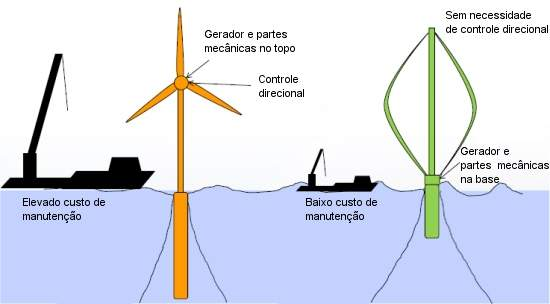 Turbinas eólicas verticais são melhores para o mar