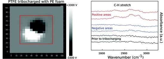 Triboeletricidade: o que gera a eletricidade estática?