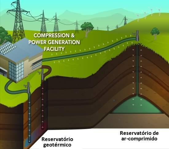 Ar-comprimido guarda energia solar e eólica em rochas subterrâneas