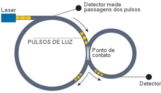 Motor diamétrico é construído enganando a Terceira Lei de Newton