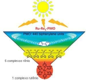 Folha artificial captura energia solar e gera eletricidade