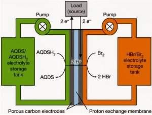 Bateria de fluxo orgânica é nova promessa da energia renovável