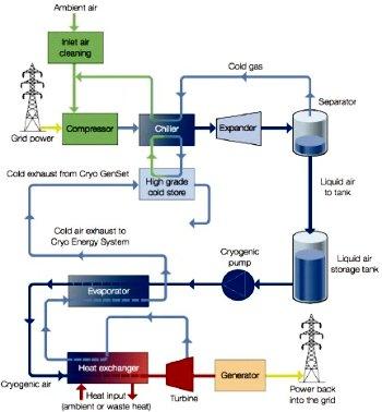 Energias renováveis são armazenadas em ar líquido