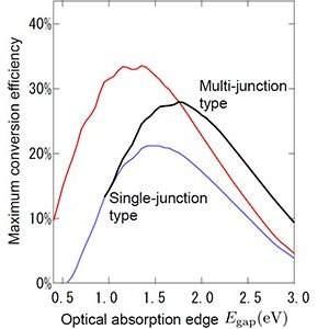 Células solares de plástico podem ser duas vezes mais eficientes