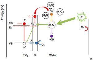 Bateria nuclear à base de água