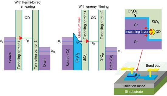 Nanotecnologia resfria elétrons sem energia externa