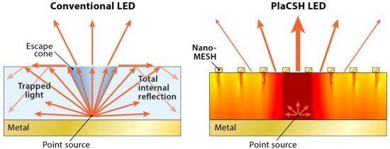 Nanotecnologia melhora brilho de LEDs orgânicos em 400%