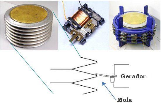 Gerador elétrico acionado por variação de temperatura