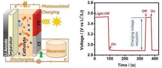 Bateria solar caminha rumo ao uso prático