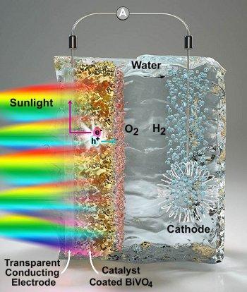 Nova técnica para produzir hidrogênio com energia solar