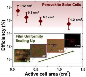 Perovskita começa a ameaçar células solares de silício